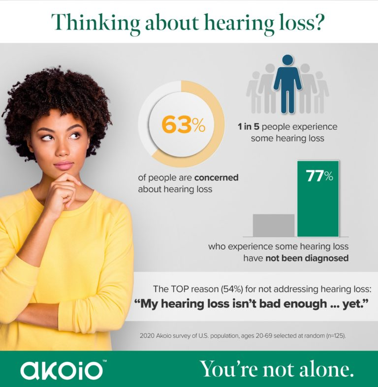 Infographic that asks the reader if they are thinking about hearing loss and let's them know they aren't alone.